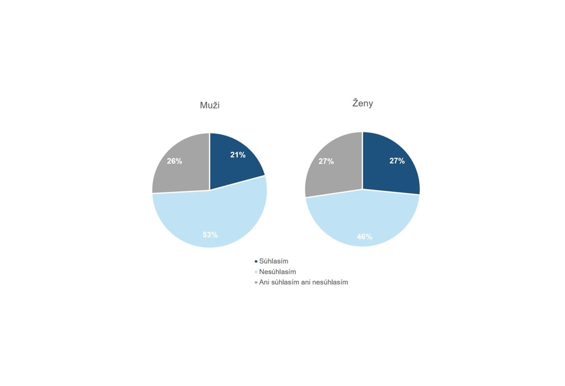 75c0a83da V grafoch vyššie sú uvedené odpovede Slovákov, ktorí mali vyjadriť svoj  súhlas s tvrdením: Obávam sa, ako zabezpečím nákup vianočných darčekov.